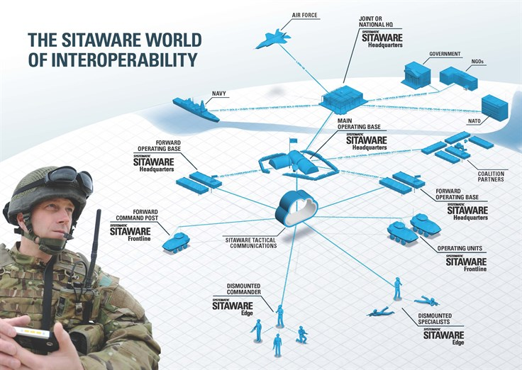 Sitaware World Of Interoperability