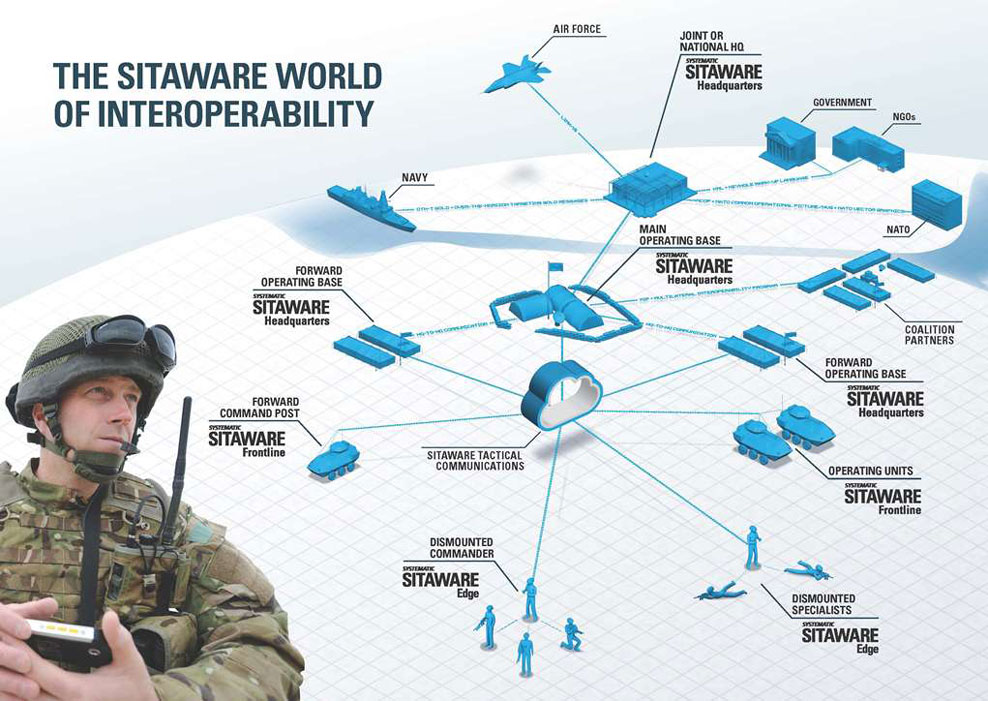 Sitaware World Of Interoperability W988