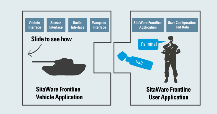 SitaWare Frontline Vehicle Application