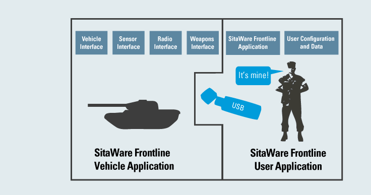 SitaWare Frontline User Application